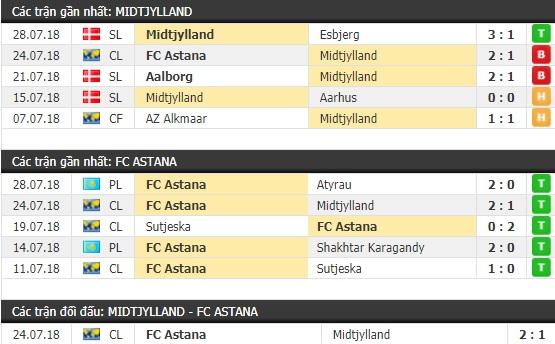 Thành tích và kết quả đối đầu Midtjylland vs Astana