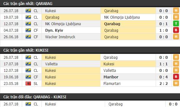 Thành tích và kết quả đối đầu Qarabag vs Kukesi
