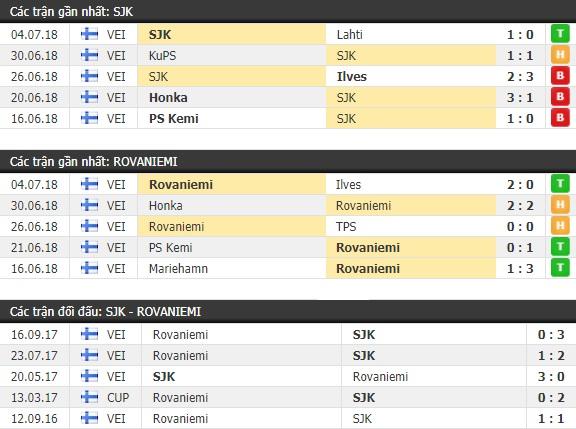 Thành tích và kết quả đối đầu SJK Seinajoki vs Rovaniemi