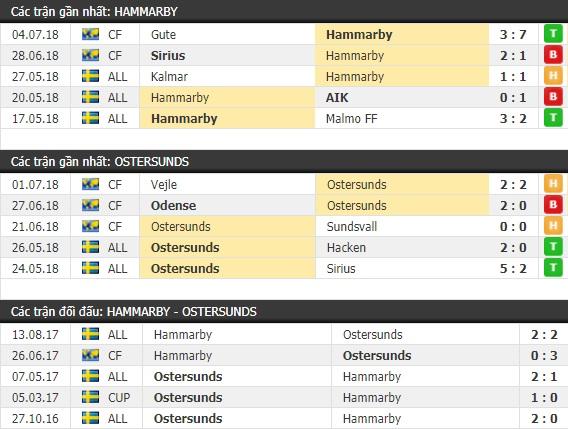Thành tích và kết quả đối đầu Hammarby vs Ostersunds
