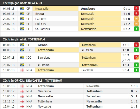 Thành tích và kết quả đối đầu Newcastle vs Tottenham