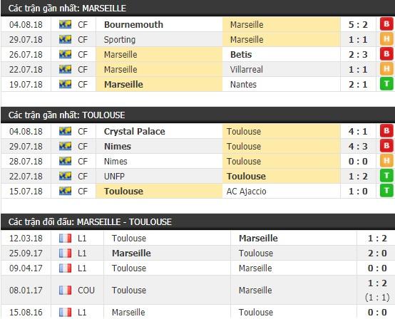 Thành tích và kết quả đối đầu Marseille vs Toulouse