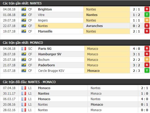 Thành tích và kết quả đối đầu Nantes vs Monaco