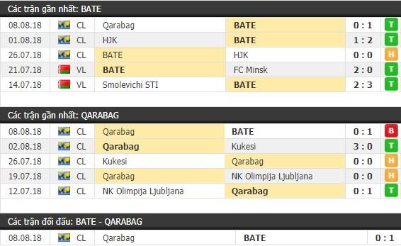 Thành tích và kết quả đối đầu BATE Borisov vs Qarabag
