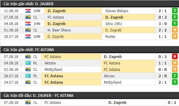 Thành tích và kết quả đối đầu Dinamo Zagreb vs Astana