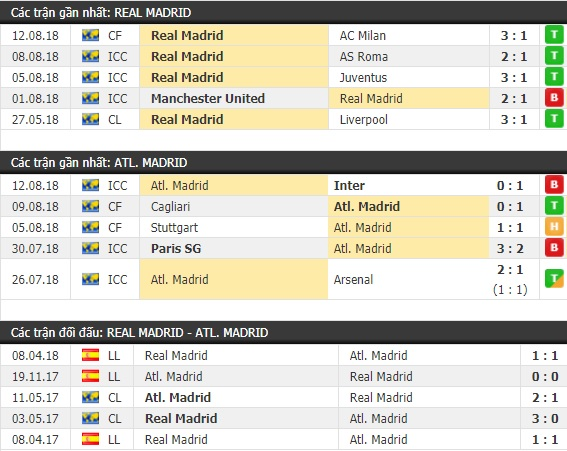 Thành tích và kết quả đối đầu Real Madrid vs Atletico Madrid