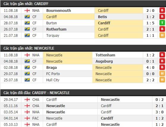 Thành tích và kết quả đối đầu Cardiff vs Newcastle