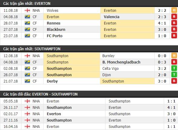 Thành tích và kết quả đối đầu Everton vs Southampton