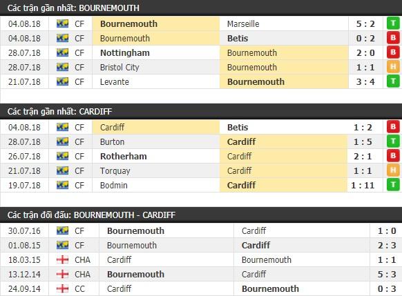 Thành tích và kết quả đối đầu Bournemouth vs Cardiff