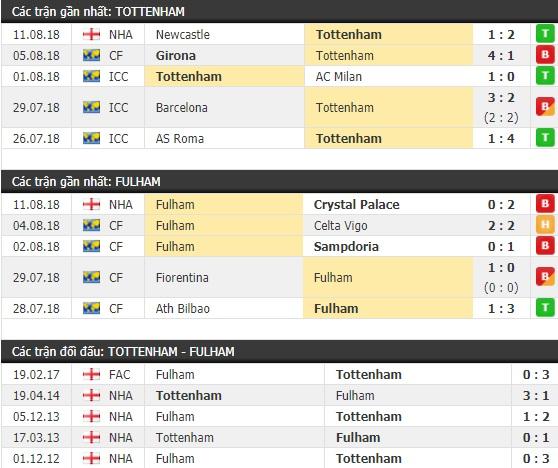 Thành tích và kết quả đối đầu Tottenham vs Fulham