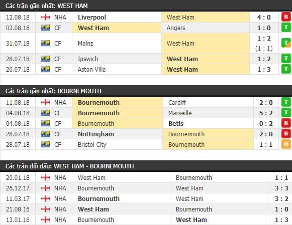 Thành tích và kết quả đối đầu West Ham vs Bournemouth