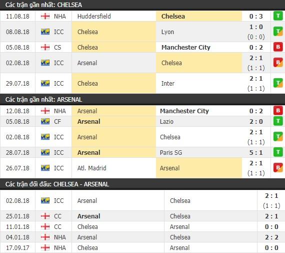 Thành tích và kết quả đối đầu Chelsea vs Arsenal