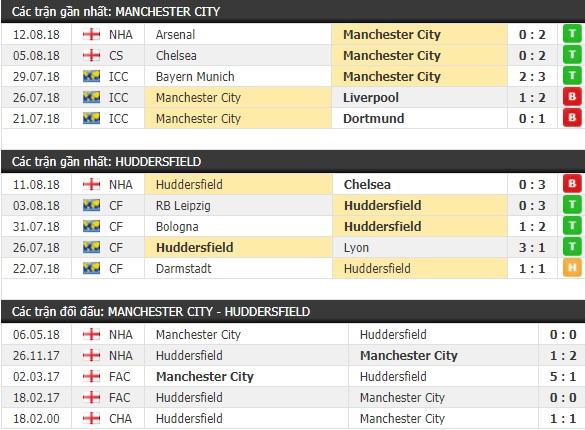 Thành tích và kết quả đối đầu Man City vs Huddersfield