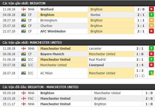 Thành tích và kết quả đối đầu Brighton vs Manchester United