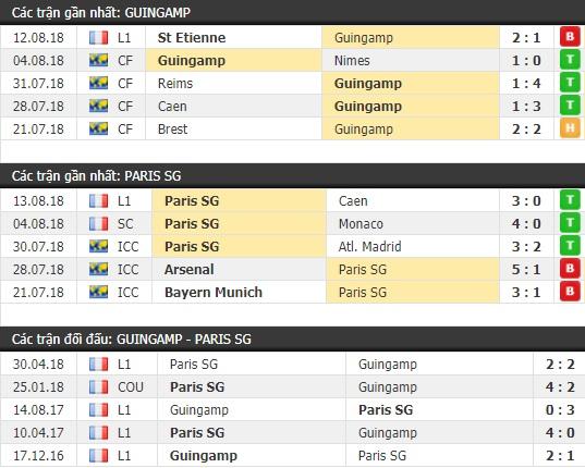 Thành tích và kết quả đối đầu Guingamp vs Paris SG