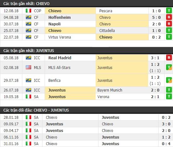 Thành tích và kết quả đối đầu Chievo vs Juventus