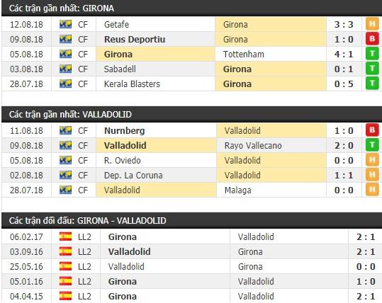Thành tích và kết quả đối đầu Girona vs Valladolid
