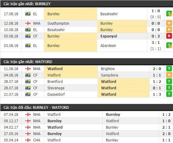 Thành tích và kết quả đối đầu Burnley vs Watford