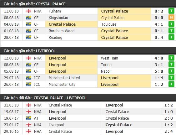Thành tích và kết quả đối đầu Crystal Palace vs Liverpool