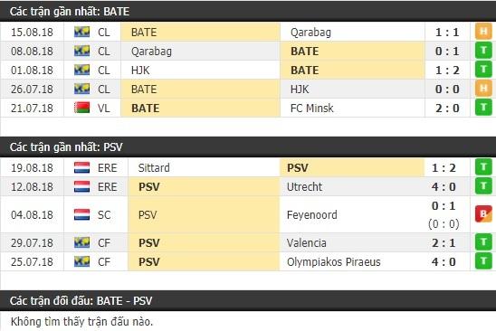 Thành tích và kết quả đối đầu BATE vs PSV Eindhoven