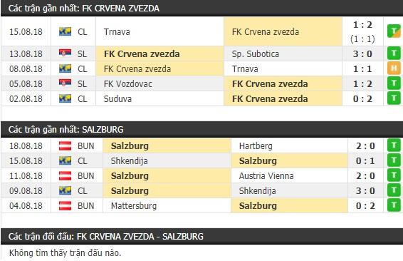 Thành tích và kết quả đối đầu Crvena Zvezda vs Salzburg