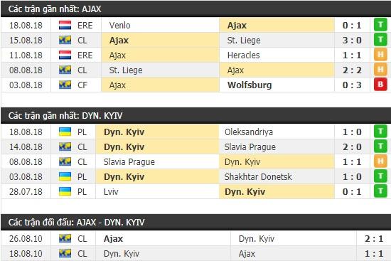 Thành tích và kết quả đối đầu Ajax vs Dynamo Kyiv