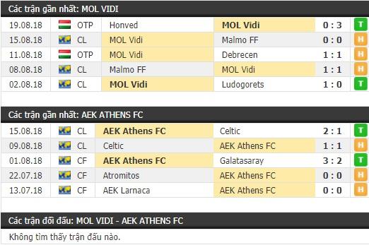Thành tích và kết quả đối đầu Videoton vs AEK Athens