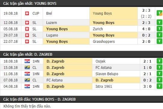Thành tích và kết quả đối đầu Young Boys vs Dynamo Zagreb