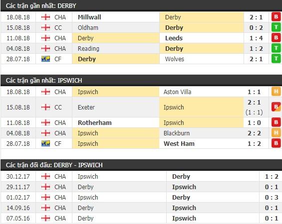 Thành tích và kết quả đối đầu Derby vs Ipswich