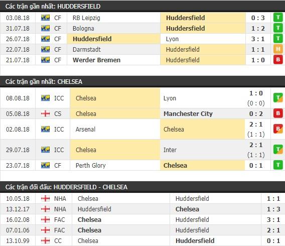 Thành tích và kết quả đối đầu Huddersfield vs Chelsea