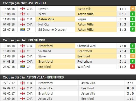 Thành tích và kết quả đối đầu Aston Villa vs Brentford