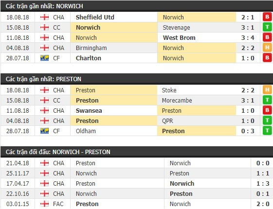Thành tích và kết quả đối đầu Norwich vs Preston