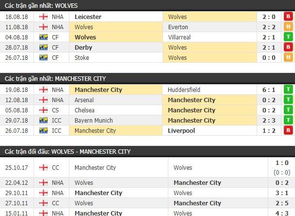 Thành tích và kết quả đối đầu Wolves vs Man City