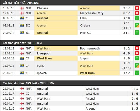 Thành tích và kết quả đối đầu Arsenal vs West Ham