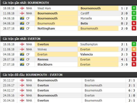 Thành tích và kết quả đối đầu Bournemouth vs Everton