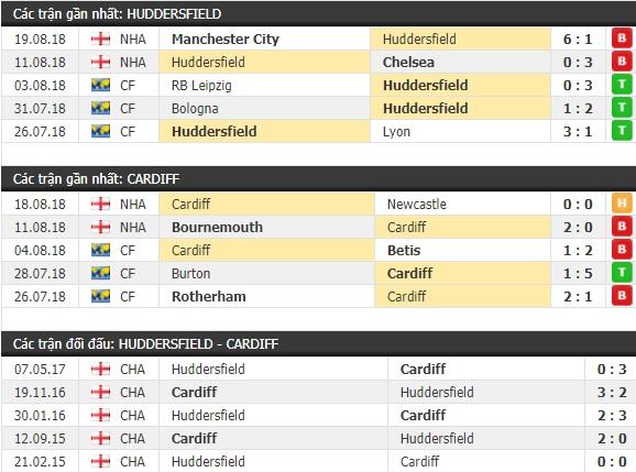 Thành tích và kết quả đối đầu Huddersfield vs Cardiff