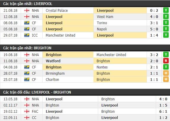 Thành tích và kết quả đối đầu Liverpool vs Brighton