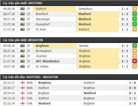 Thành tích và kết quả đối đầu Watford vs Brighton