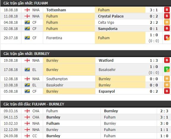 Thành tích và kết quả đối đầu Fulham vs Burnley