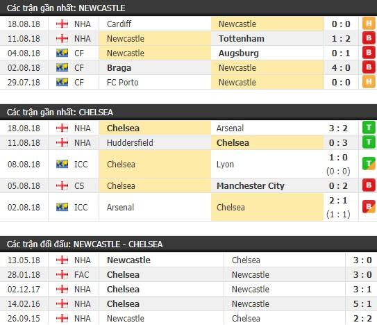 Thành tích và kết quả đối đầu Newcastle vs Chelsea