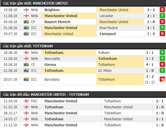 Thành tích và kết quả đối đầu Manchester United vs Tottenham