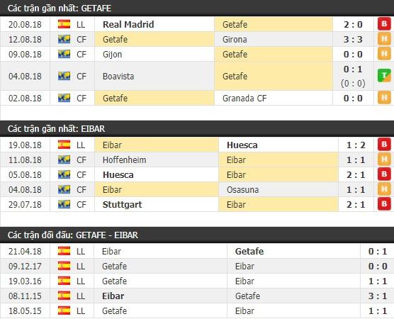 Thành tích và kết quả đối đầu Getafe vs Eibar