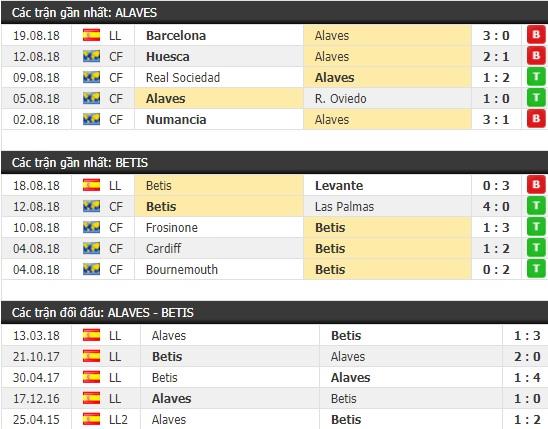 Thành tích và kết quả đối đầu Alaves vs Betis