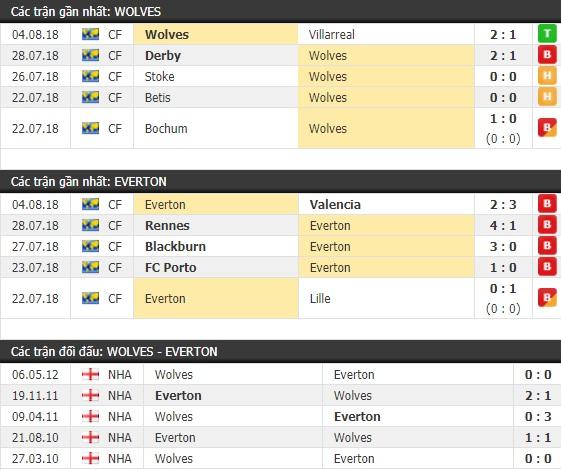 Thành tích và kết quả đối đầu Wolves vs Everton