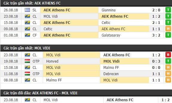 Thành tích và kết quả đối đầu AEK Athens vs MOL Vidi