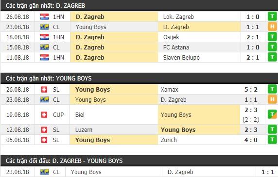 Thành tích và kết quả đối đầu Dinamo Zagreb vs Young Boys