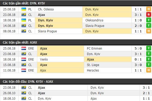 Thành tích và kết quả đối đầu Dynamo Kyiv vs Ajax