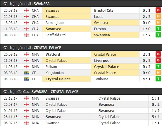Thành tích và kết quả đối đầu Swansea vs Crystal Palace