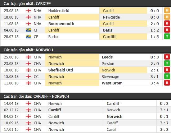 Thành tích và kết quả đối đầu Cardiff vs Norwich