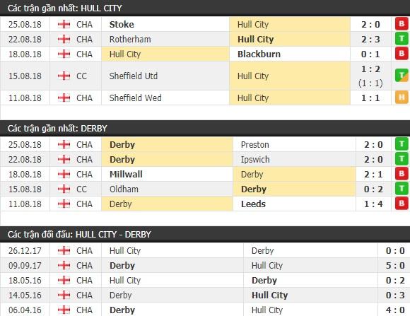 Thành tích và kết quả đối đầu Hull City vs Derby